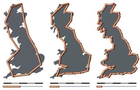 The coastline of Britain gets longer as the increments in which it's measured get smaller.