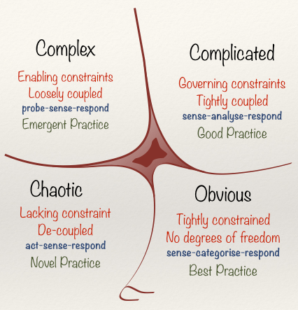 The Cynefin Framework by Dave Snowden. CC BY-SA 3.0