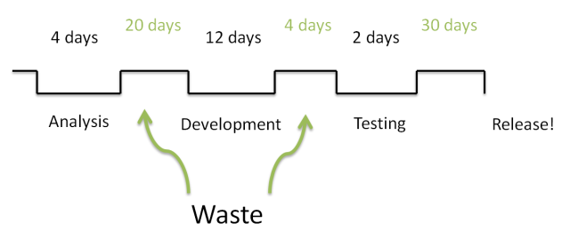 A value stream for a short project, showing work done and waiting time in days