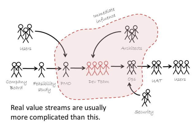 A full value stream made of people, with a change agent's sphere of influence marked out by a dotted line