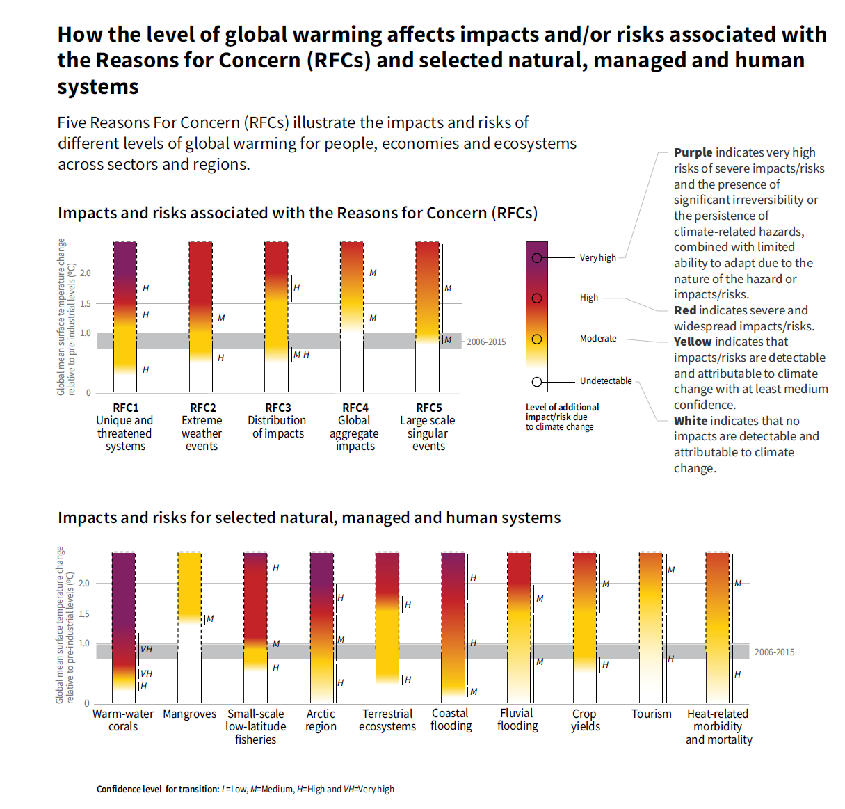IPCC report: How the level of global warming affects impacts and/or risks associated with the Reasons for Concern (RFCs) and selected natural, managed and human systems